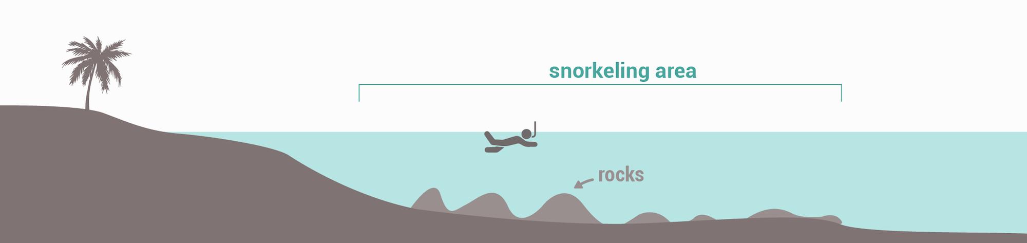 Snorkeling spots types - Rocky seabed