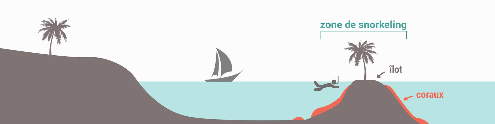 Les types de spots de snorkeling - Récif interne